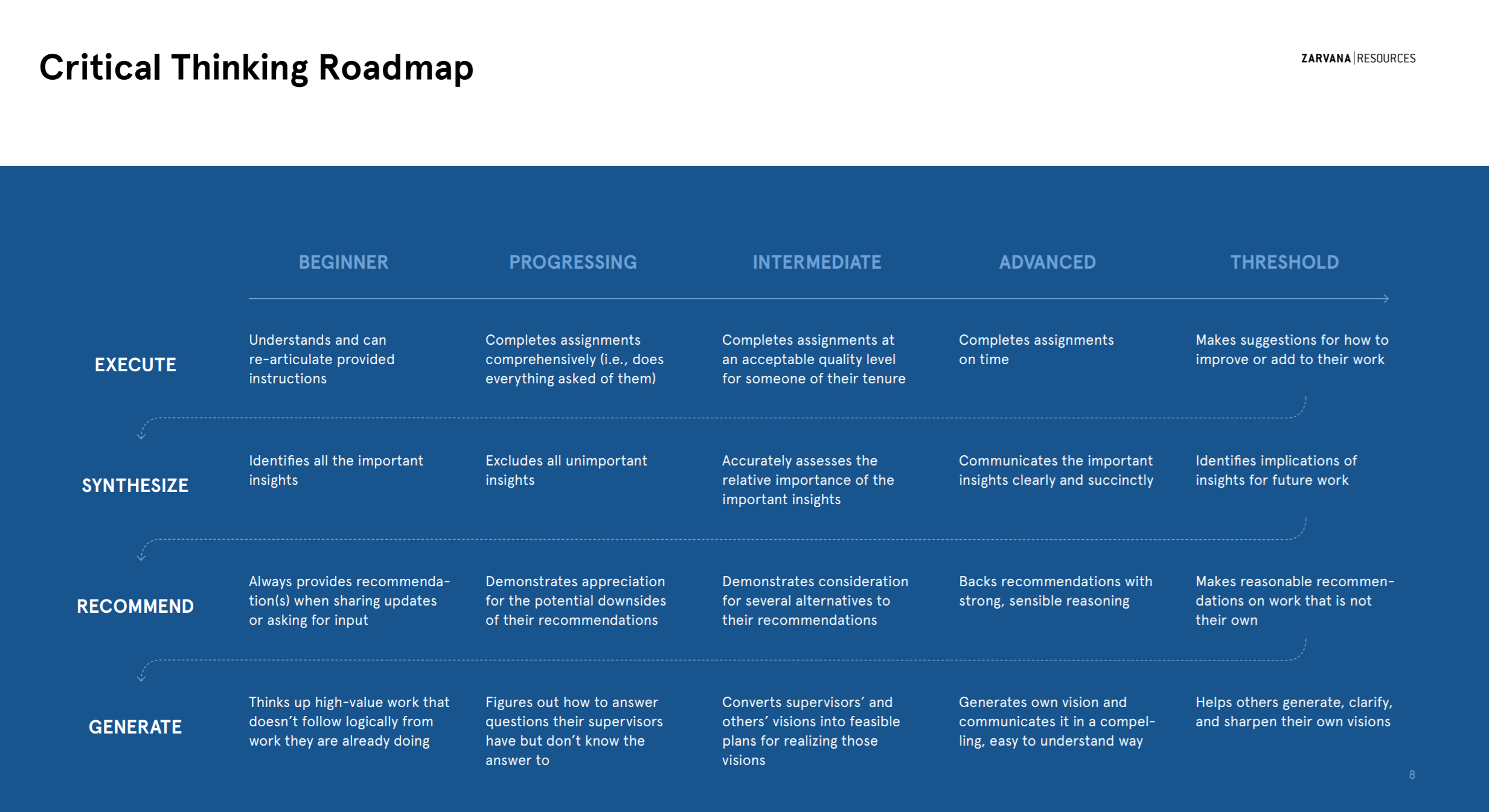 Critical thinking roadmap