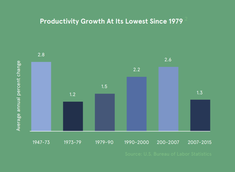 Economic productivity growth
